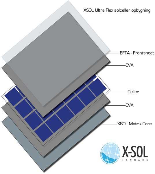 Flex Ultra solcelles opbygning