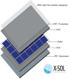 FlexLight solcelle opbygning