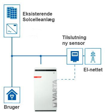 Varta batteri installation på solcelleanlæg
