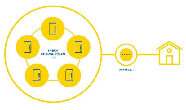 Flere batterier til solcelleanlæg