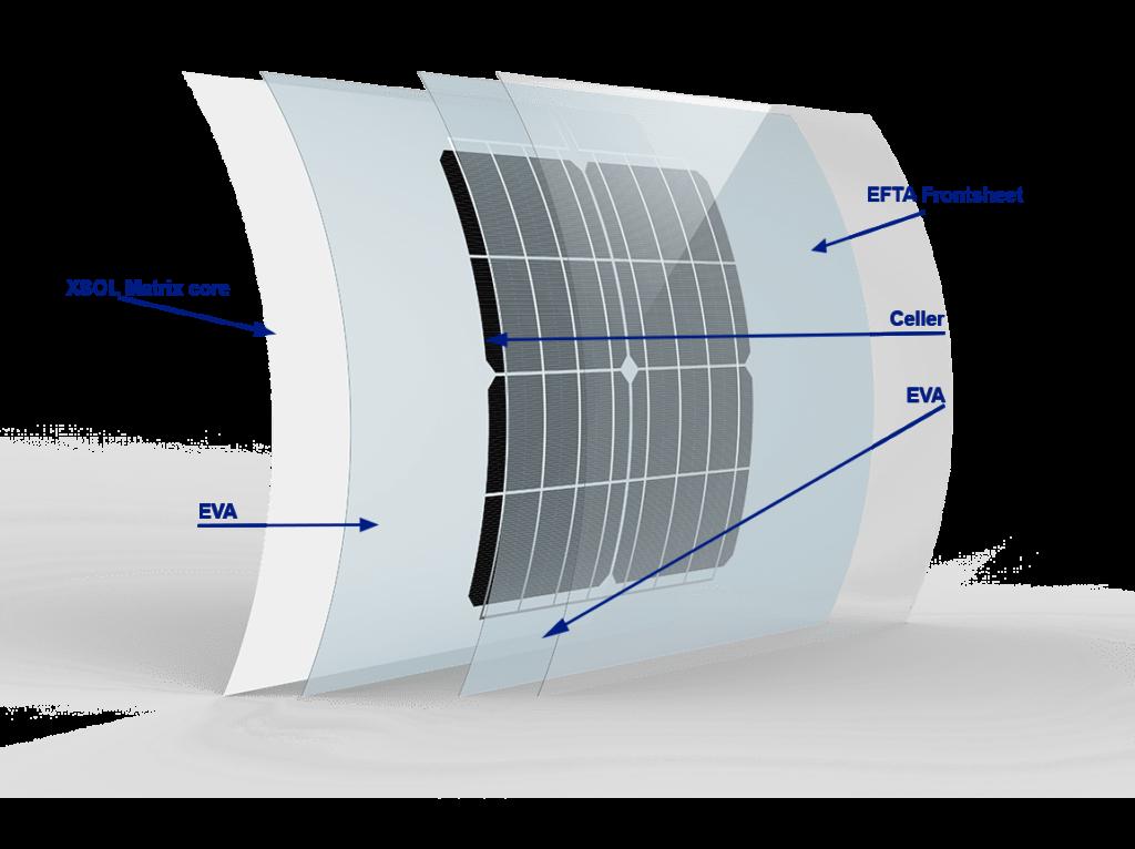 FlexUltra solcelle opbygning